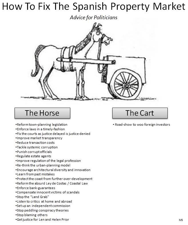 Cart before the horse in Spain