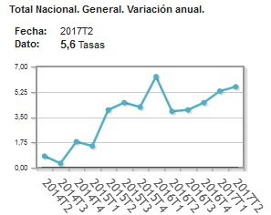 Annual increase in Spanish property prices 2017