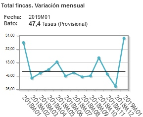Spanish properties price index January 2019 - vs previous month