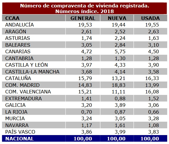 Spanish property transaction 2018 - table by region