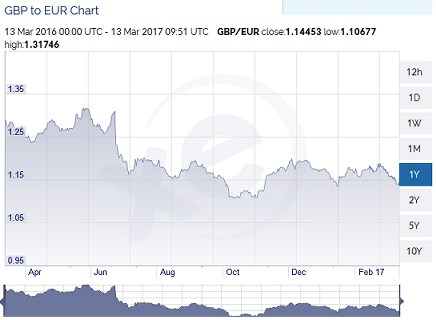 GBP to EUR graph over 2016