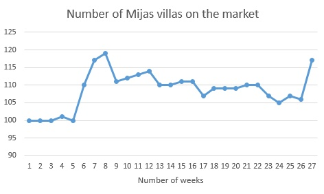 Number of Mijas villas