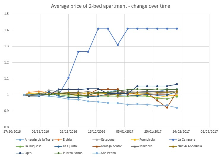 Costa del Sol properties average price over time