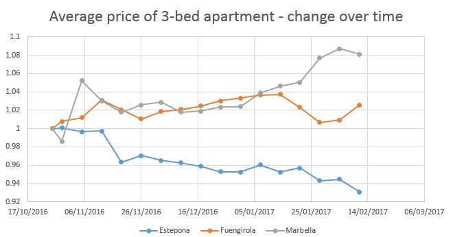 Marbella, Estepona, Fuengirola - 3-bedroom apartments price comparison