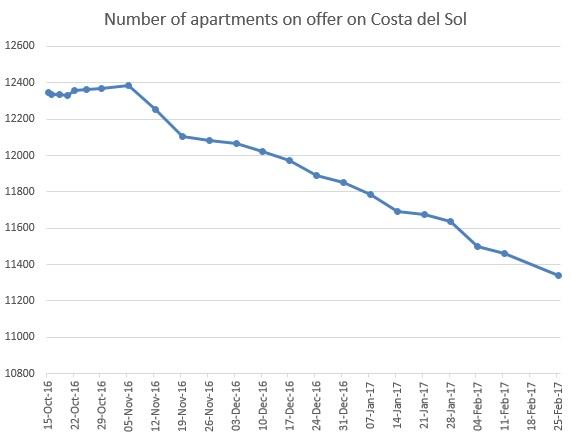 Number of apartments on Costa del Sol