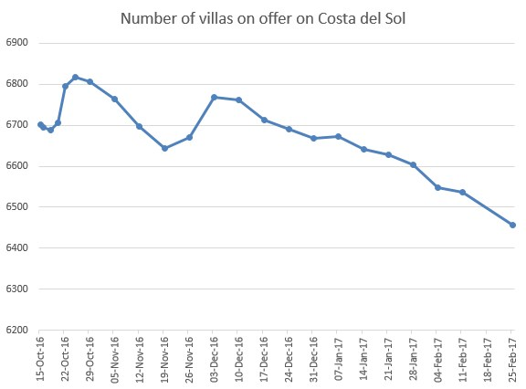 Number of villas on offer on Costa del Sol